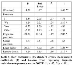Kramer Linguistic-Regression