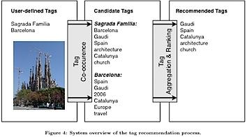 sigurbjornsson_tag-recommendation.jpg