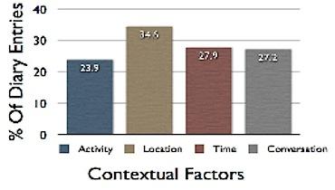 Sohn_contextual-factors.jpg